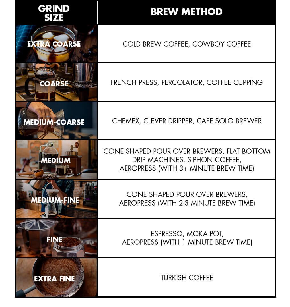 Grind size & brew method